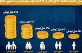 مهلت ثبتنام در سایت جاماندگان یارانه حمایت معیشتی