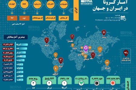 آمار کرونا در ایران و جهان (۱۴۰۰/۰۶/۲۰)