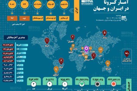 آمار کرونا در ایران و جهان (۱۴۰۰/۰۸/۰۱)